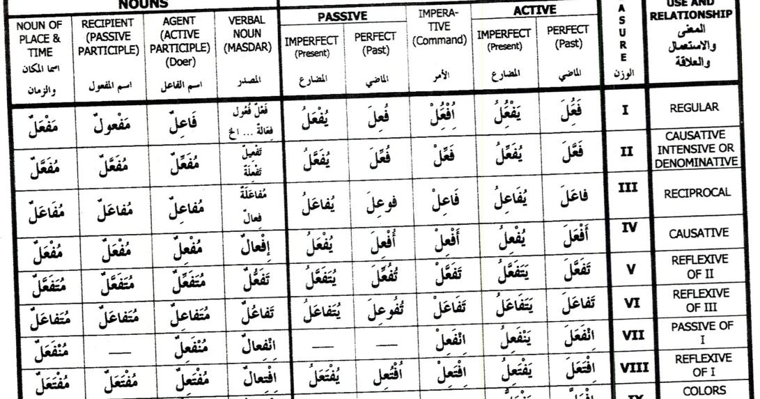 The Arabic Student Arabic Measure Chart
