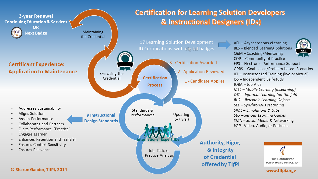 Detecting Performance Birth Of A Certification For Instructional Designers And Developers Ids
