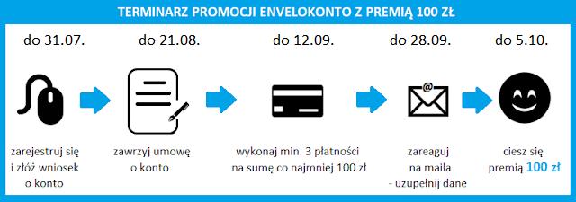 Terminarz promocji EnveloKonto z premią 100 zł