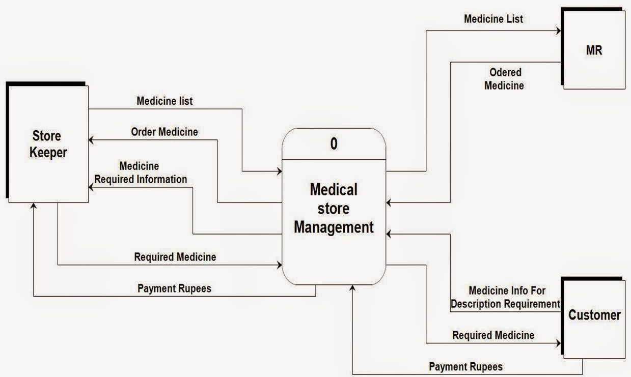 data flow diagram system analysis design
