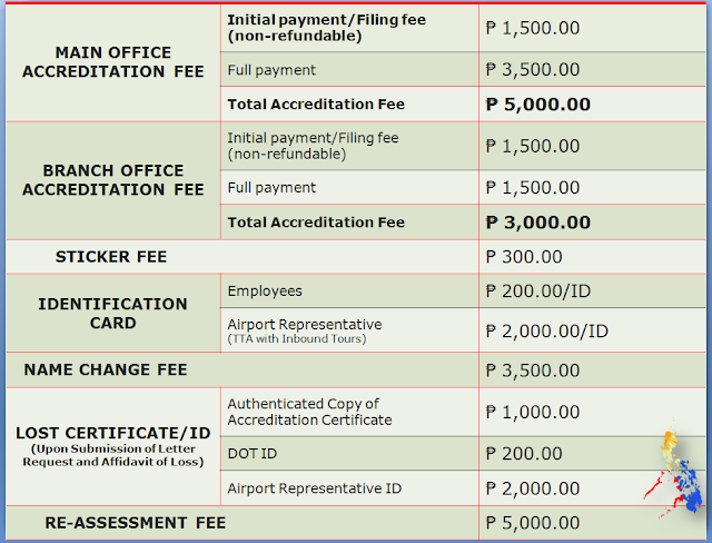 ACCREDITATION FEES AND OTHER CHARGES