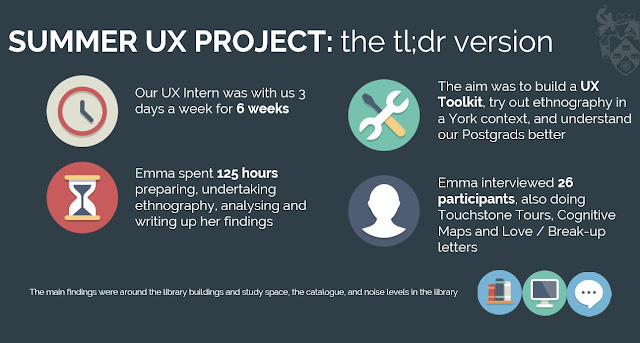 Stats from the Library's summer UX project at York. Our intern worked for 125 hours, conducting a study that involved 26 participants.