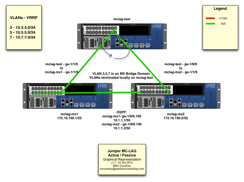 Juniper MC-LAG Active / Standby configuration | Mike Courtney