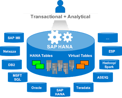 What's new in SAP HANA SPS12 – Smart Data Access