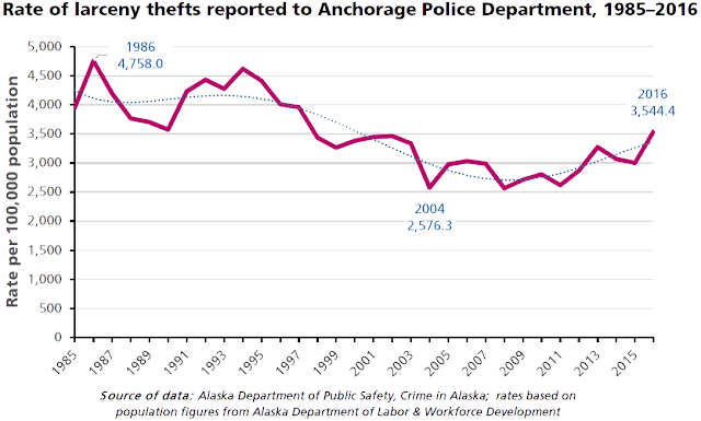 Rate of larceny thefts reported to Anchorage Police Department, 1985–2016. Click through for graphs of other property crime rates.