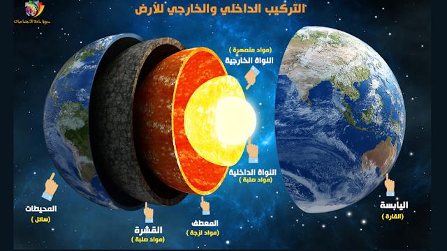 الثالثة إعدادي درس الارض كوكب في تحول مستمر