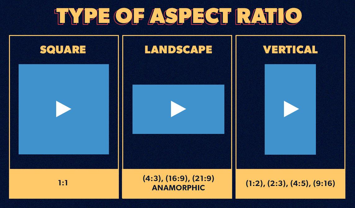 Video Aspect Ratio: Square vs Landscape vs Vertical