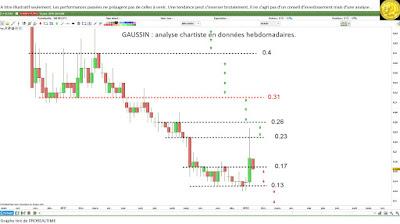 Investir dans #GAUSSIN $ALGAU avec l'analyse technique [16/01/18]