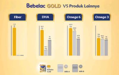 7 kehebatan perut sehat dari bebelac gold