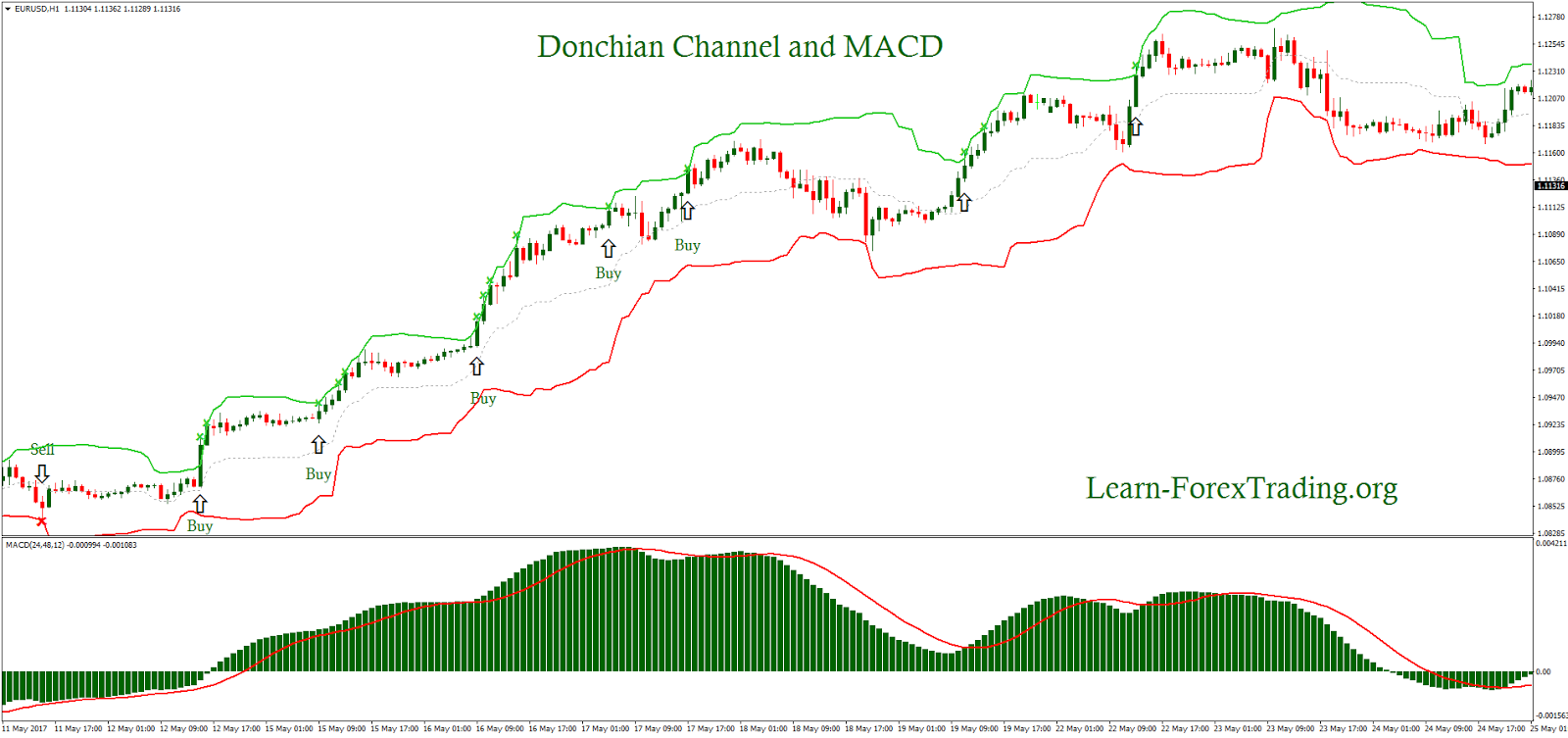 Donchian channel breakout trading system