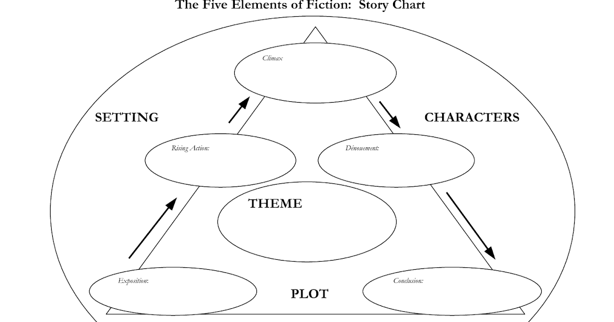 Mr. Spaulding's Class Blog: Elements of Fictions