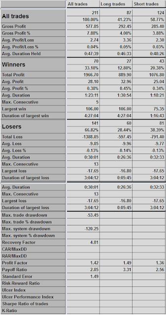 Trading Statistics: Summary Report