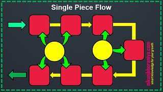 What is One Piece Flow or Single Piece Flow