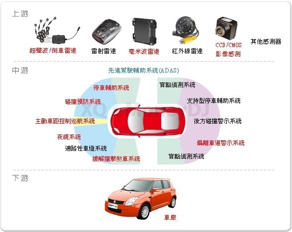 股市人蔘湯: 先進駕駛輔助系統 (ADAS) 產業鏈