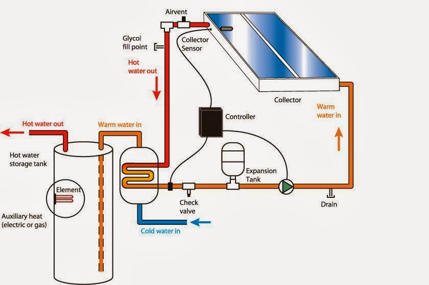 Solar Thermal System Schematic