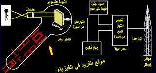عملية الارسال التلفزيوني، كيف يتم البث التلفزيوني، البث التلفزيوني الأرضي، دوائر الارسال التلفزيوني، موجات التلفزيون، مراحل البث التلفازي، شرح دروس الوحدة الرابعة ـ فيزياء الصف الثالث الثانوي ـ اليمن