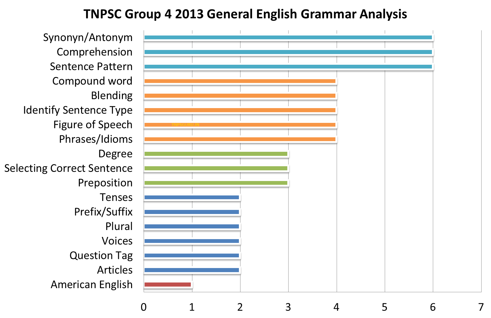 Tnpsc Group 4 Exam Books In English Pdf