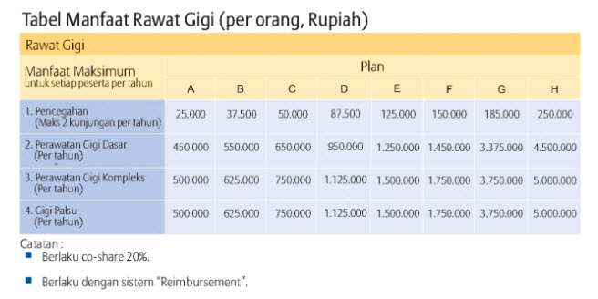 Tabel Manfaat Rawat Gigi Smarthealth Maxi Violet Allianz