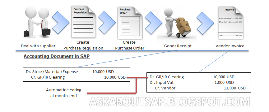 All About SAP: Vendor Invoice in SAP