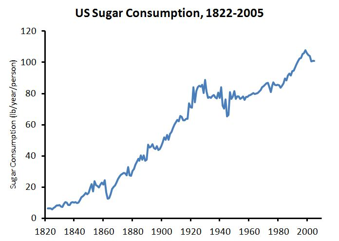 Sugar consumption in the US since 1822 by Whole Health Source