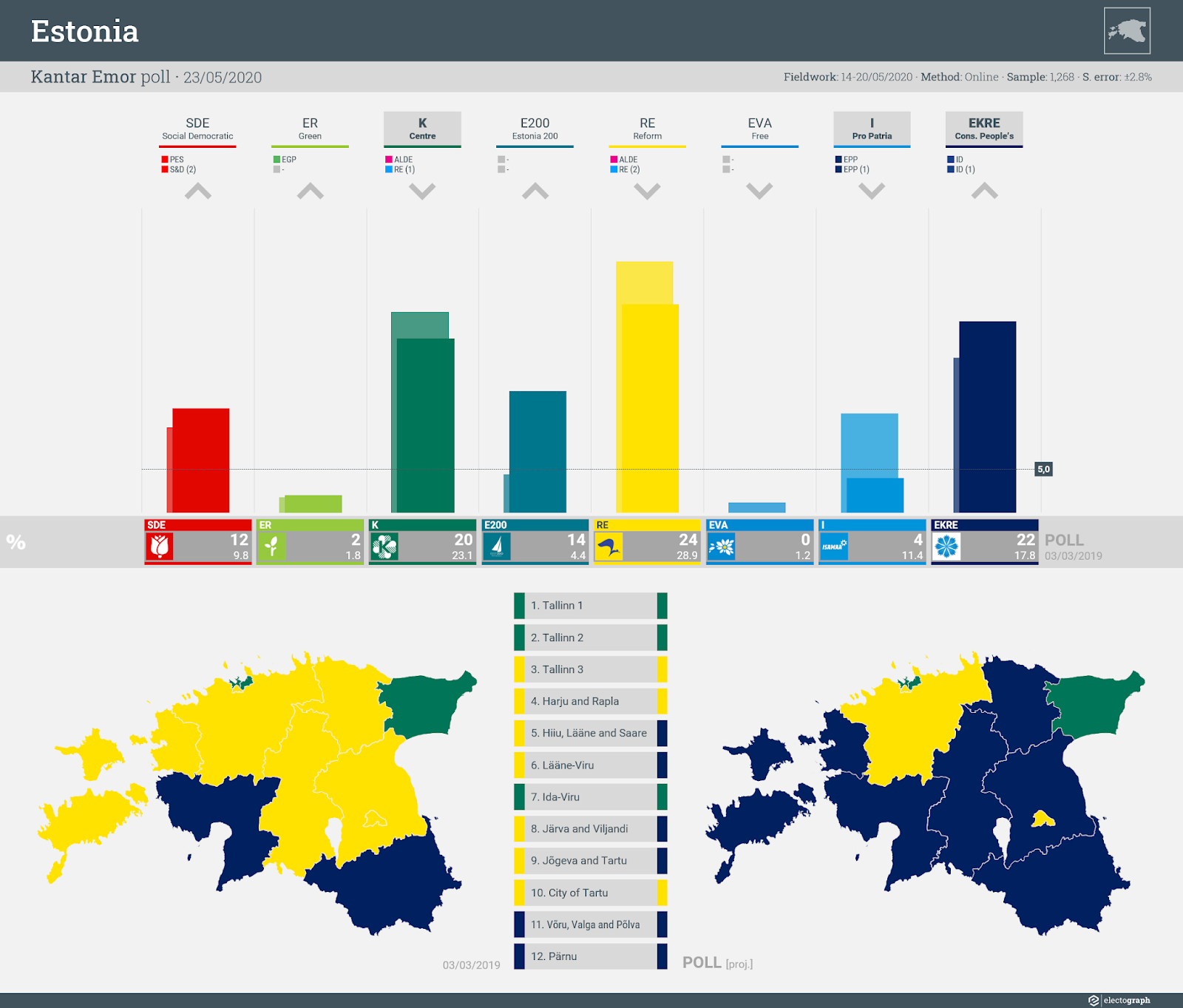 ESTONIA: Kantar Emor poll chart, 22 May 2020