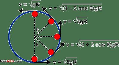 kumpulan rumus kecepatan minimum pada benda yang bergerak di dalam lintasan melingkar