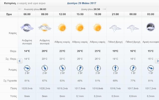 Ο καιρός σήμερα Δευτέρα 29 Μαΐου 2017 στην Κατερίνη