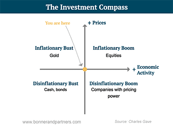 Investment Compass -- Bonner & Gave