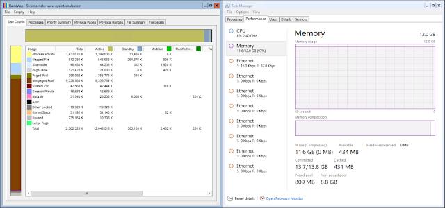 Full Usage Memory