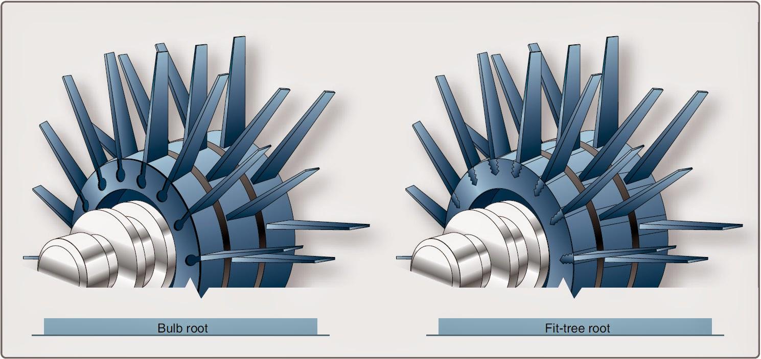 Aircraft Gas Turbine Engine Compressor Section Aircraft