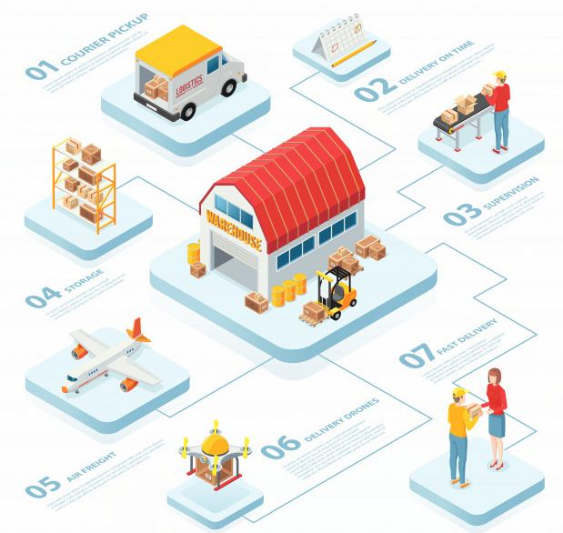 Step by step instructions to Choose the Right Transportation Planning Solution