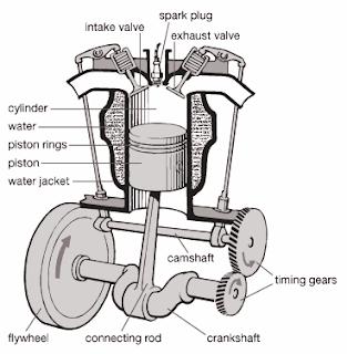 Mechanical Technology: I.C. Engines