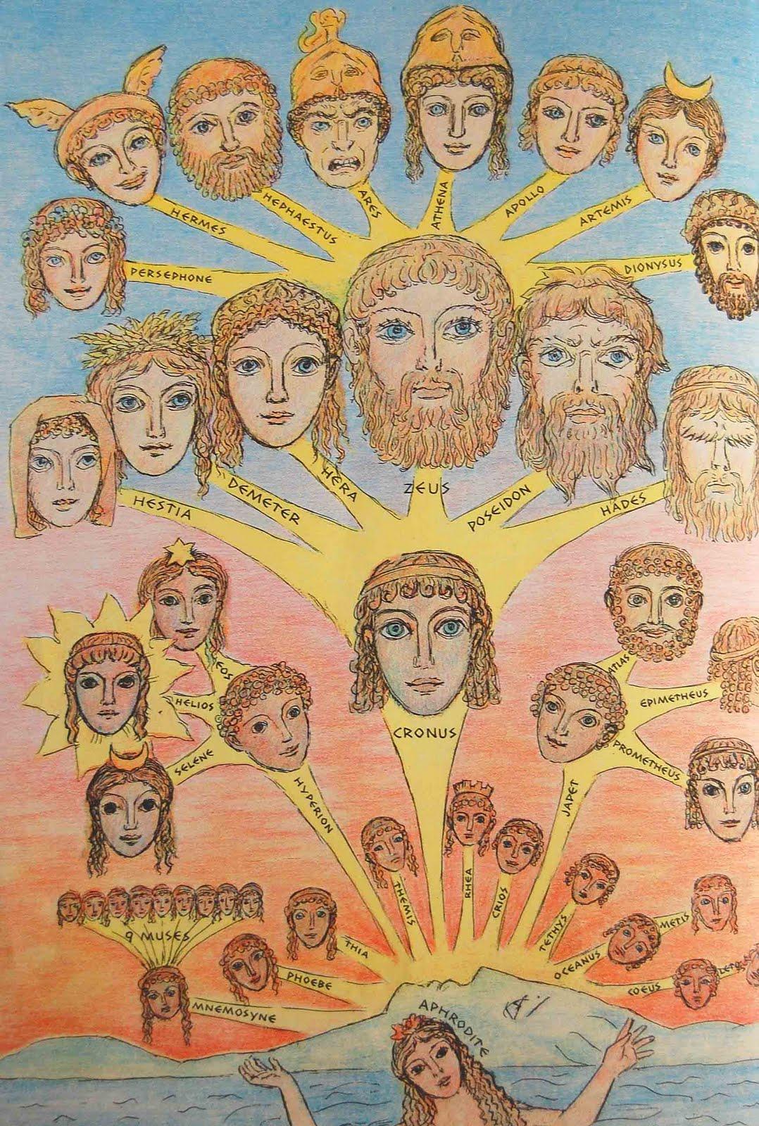 Shop Gods & Goddesses