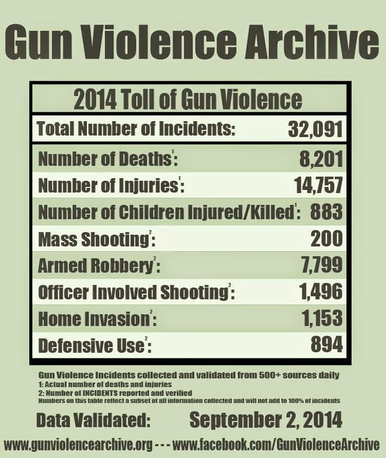 Gun violence essay