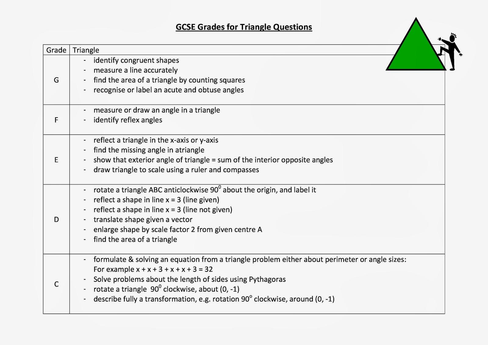 Solving Fractional Equations Worksheet Tes