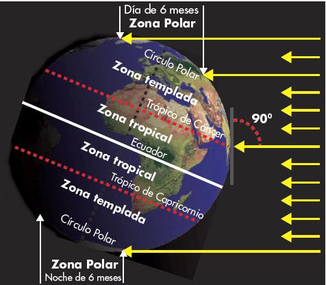 Diferencia entre equinoccio y solsticio yahoo dating 5