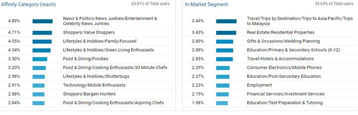 Statistiks blog hasrulhassan.com Mac 2018