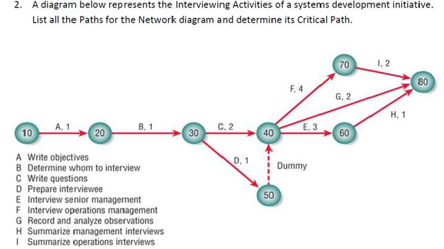 Gantt Chart SCSD2613 SYSTEM ANALYSIS AND DESIGN