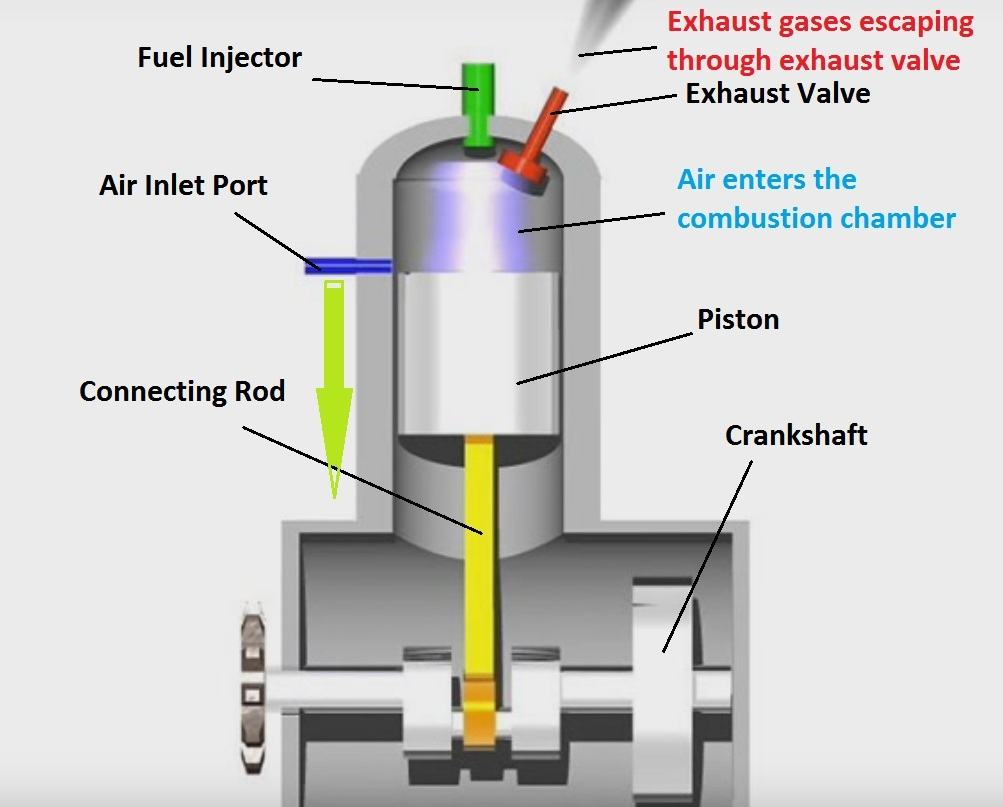 hight resolution of when the piston starts moving towards the bottom dead centre bdc from the top dead centre tdc the exhaust valve opens by means of camshaft and the