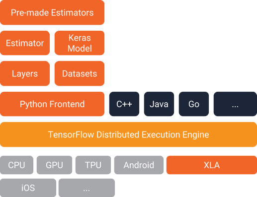 Google Developers Blog: Introduction to TensorFlow Datasets and
