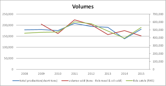 Omega Protein fish catch, production, and sold volumes