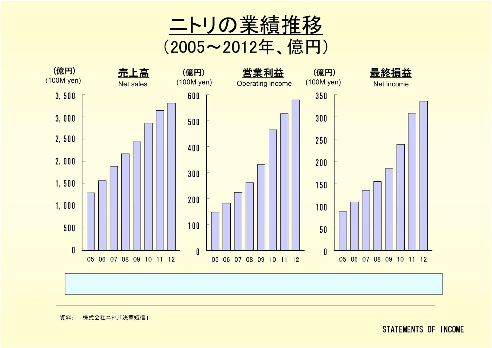 株式会社ニトリの業績推移