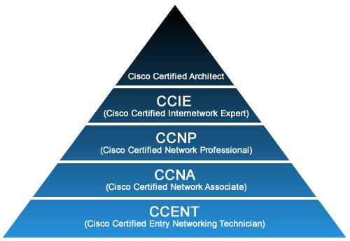 Hasil gambar untuk Cisco sertifikat