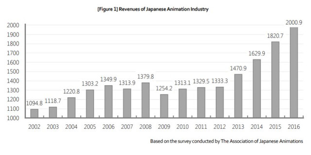 Crecimiento de la industria del anime