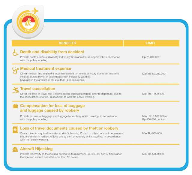 paket asuransi perjalanan domestik : domestic gold