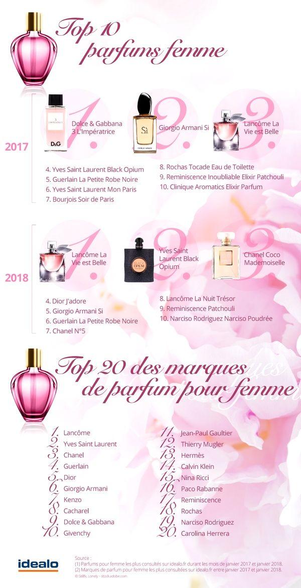 Top 3 des parfums femme 2018 par Idealo - Blog beauté