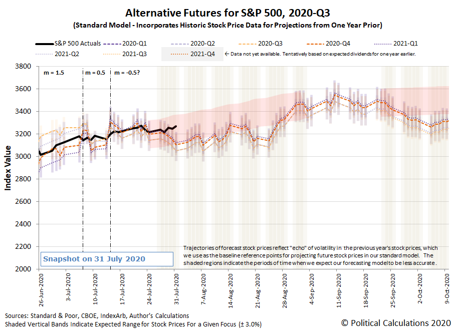 Alternative Futures - S&P 500 - 2020Q2 - Standard Model (m=-0.5 from 14 July 2020) - Snapshot on 31 Jul 2020