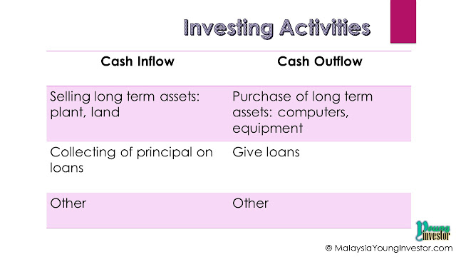 Investing activities in Cash Flow Statement - explains about investment that company made, such as long term asset