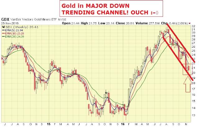 gold crash coming - gold price drop today