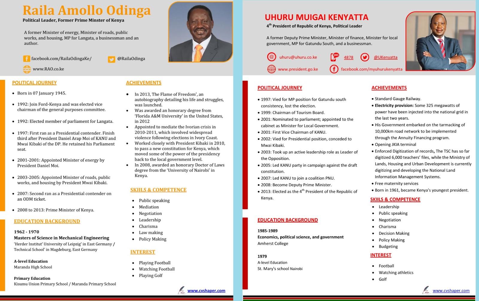 uhuru kenyatta cv vs raila odinga cv  achievements and